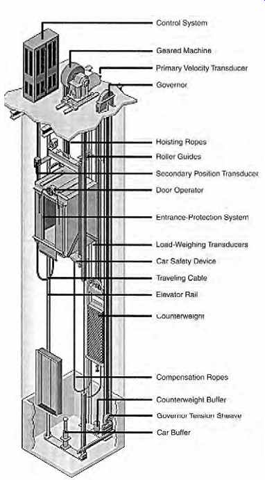 Mechanical Electrical Equipment For Buildings Vertical