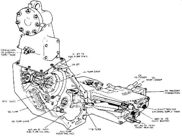 Guide To Process Plant Machinery Gear Speed Transmission