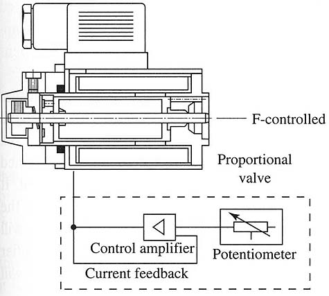 A control amplifier connected to a proportional valve. The amplifier is used to control the amount of voltage sent to a proportional valve. A potentiometer is used to control the input voltage to the amplifier.