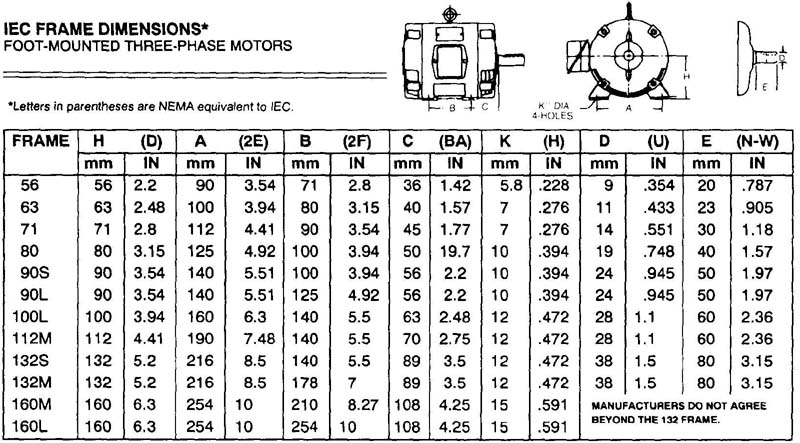 Ac dc motors quiz for Motor frame size chart