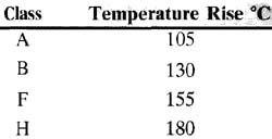 Insulation class for motors. This table indicates the amount of temperature for which the wire's insulation is rated.