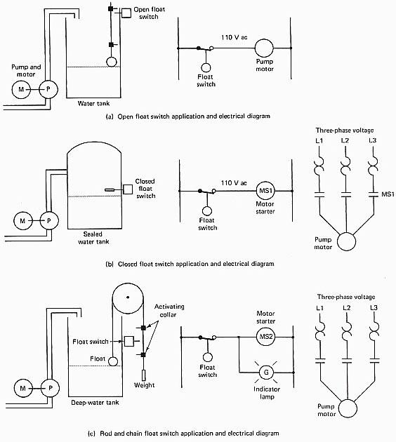 Quiz  Motor Controls