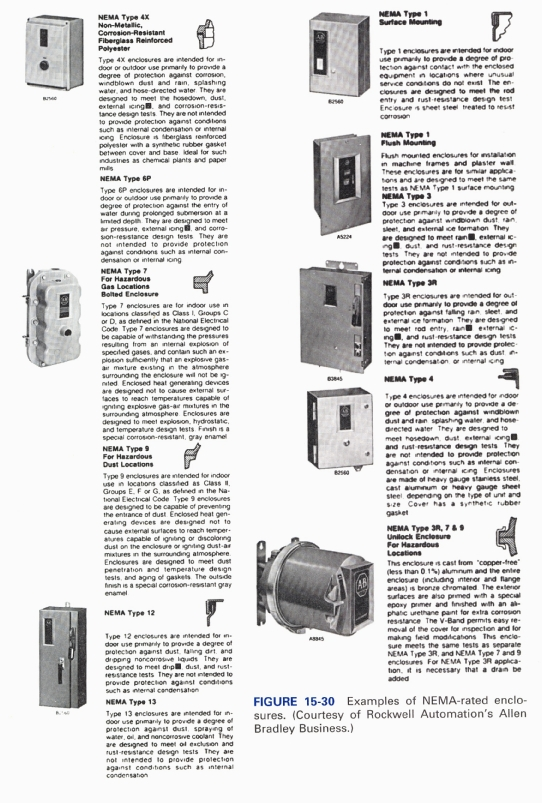 Enclosures for Types of motor controllers