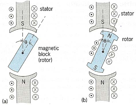 Devices illustrating principles of electric machines. (a) Permeable rotor and stator with magnetic pole structure. (b) Device with magnetic pole structures on both stator and rotor.