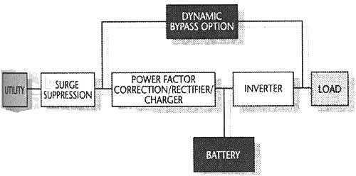 An electronic block diagram of an uninterruptible power supply (UPS).