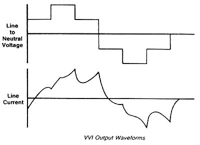 Voltage & current waveforms for the variable-voltage input (VVI) inverter.