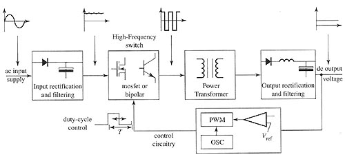 Block diagram of a switch-mode power supply (SMPS).