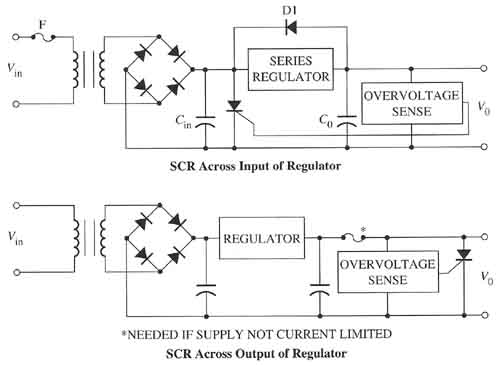 Electronic diagrams of two types of crowbar circuits that use an SCR to provide overvoltage protection in power supplies.