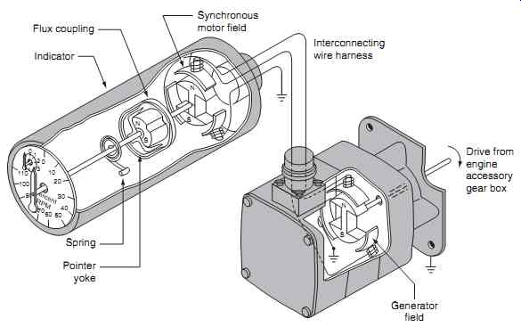 Aircraft Electronics   Electrical Systems  Engine Systems