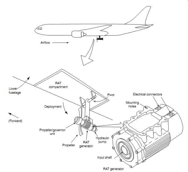 Aircraft Electronics And Electrical Systems Power Supplies