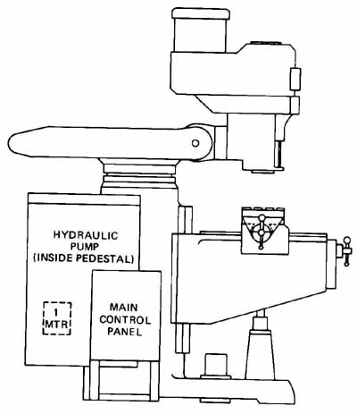 Machine Control Panel Diagram