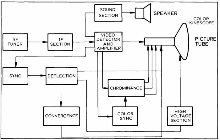 BLOCK, FLOW, AND SINGLE LINE DIAGRAMSIndustrial Electronics