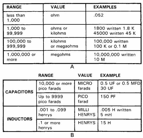 Electronics Symbols Components And References