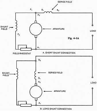 Compound wound DC generator on