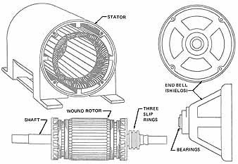 ThreePhase WoundRotor Induction    Motor