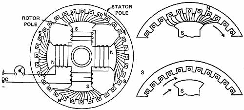 the synchronous motor