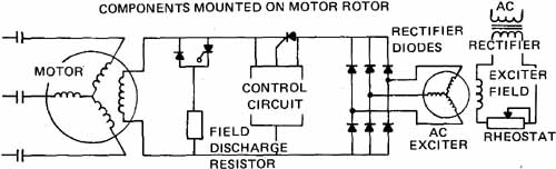 Wiring Diagram Synchronous Generator : The synchronous motor