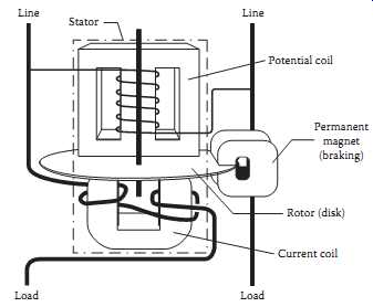 Metering of Electric Power and    Energy