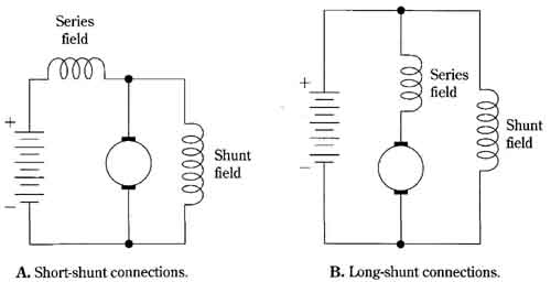 15 Compound motor connections. A. Short-shunt connections. B. Long-shunt connections. Series field, Shunt field