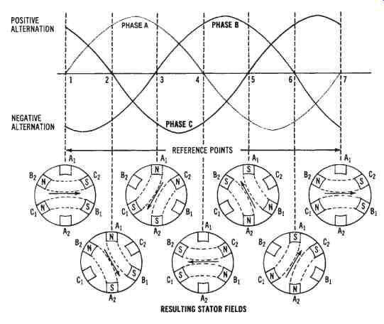 Waveforms and the resulting stator fields that show the operating principle of a three-phase induction motor.
