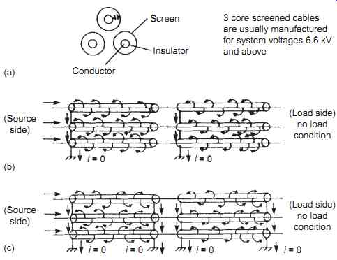 Electrical Transmission And Distribution Cables Part 1