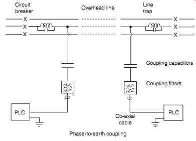 power line carrier communication New technologies and solutions in other communication systems are nowadays  used also in plc systems digital signal processing enables transmission of.