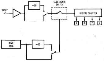 miscellaneous electronic instruments With figure 91 basic block diagram of a frequency counter